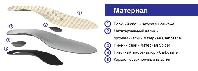 Ортопедические стельки Ortofix 849 Hard усиленные